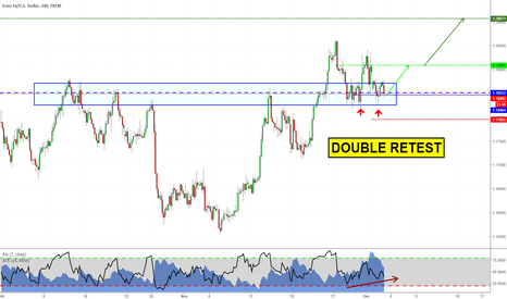 EURUSD: Long another time on EURUSD