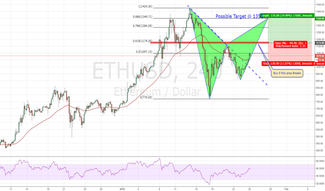 ETHUSD: ETHUSd  is forming a Potential Bearish Ba
