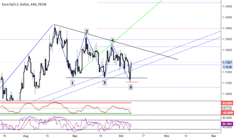 EURUSD: Bullish into next week