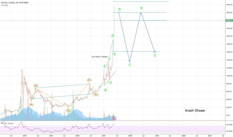 BTCUSD: Neo wave analysis