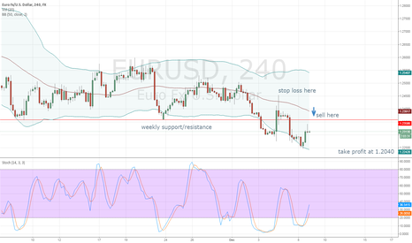 EURUSD: Short trade at significant Weekly support/resistance