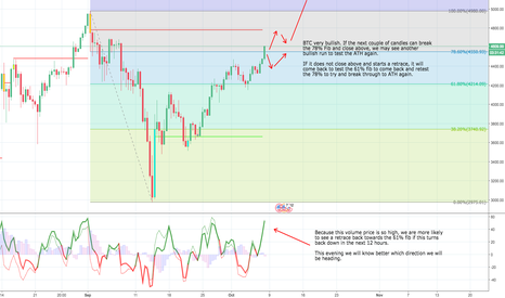 BTCUSD: Charted this before it broke the fib.