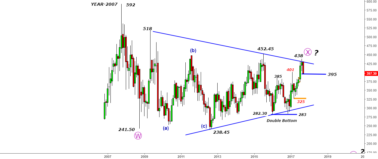 Bharti Airtel - Falling from 438 to 395 - Game of patience