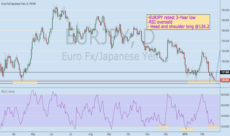EURJPY: Buy EURJPY with retesting 3-Year Low