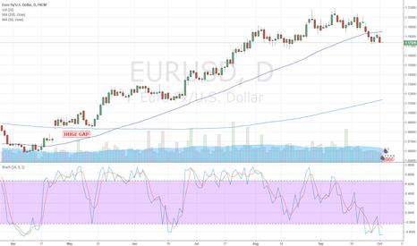 EURUSD: HUGE GAP
