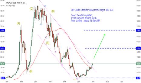 JINDALSTEL: BUY Jindal Steel Long term Target 300-500