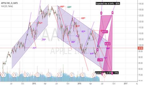 AAPL: APPLE INC. Expected range