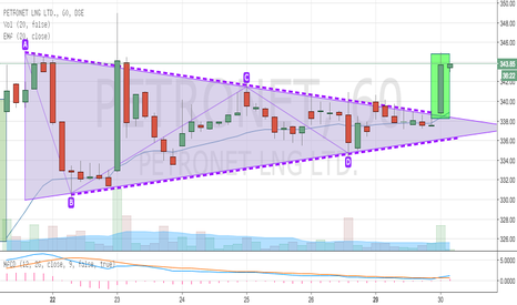 PETRONET: Petronet Breaks Out from Symmetrical Triangle
