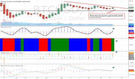 BTCUSD: Bitcoin Price Descending Triangle. Will Price Move Up or Down?