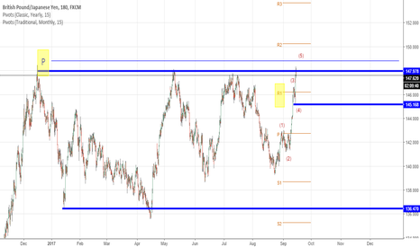 GBPJPY: GBPJPY reaching a good sell zone ...