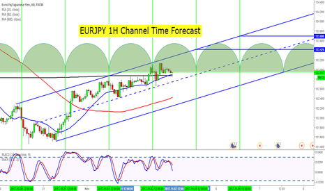 EURJPY: EURJPY 1H Channel Time Forecast