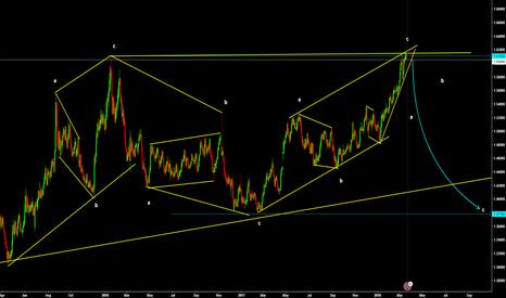EURCAD: Euro / Canadian Dollar