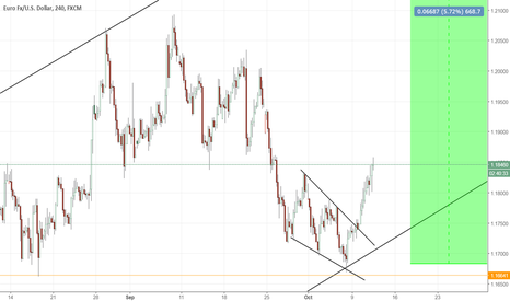 EURUSD: bullish  wedge on EURUSD chart  a new high  around 1.23
