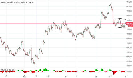 GBPCAD: gbp cad expected move