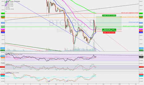 BTCUSD: Last leg up before retesting 275 low - #BTC #BFX Daily Chart