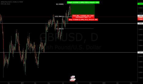 GBPUSD: GBPUSD - Fibonacci Retracement + Daily support