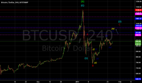 BTCUSD: BITCOIN: RISING IN BLUE WAVE (v) OF [iii]