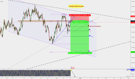 USDJPY: USD/JPY : H4 Sell Entry ** (Target 110)
