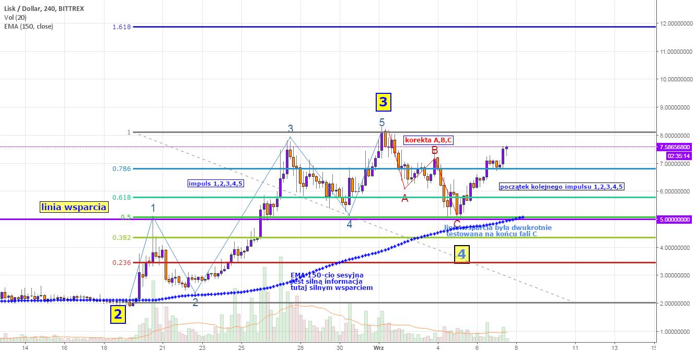 LSK/USD long