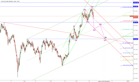 DXY: DXY NeckLine-Back-Test = 96.60 ?