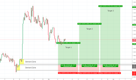 AUDNZD: AUDNZD 4h Demand - Long in the context of daily uptrend