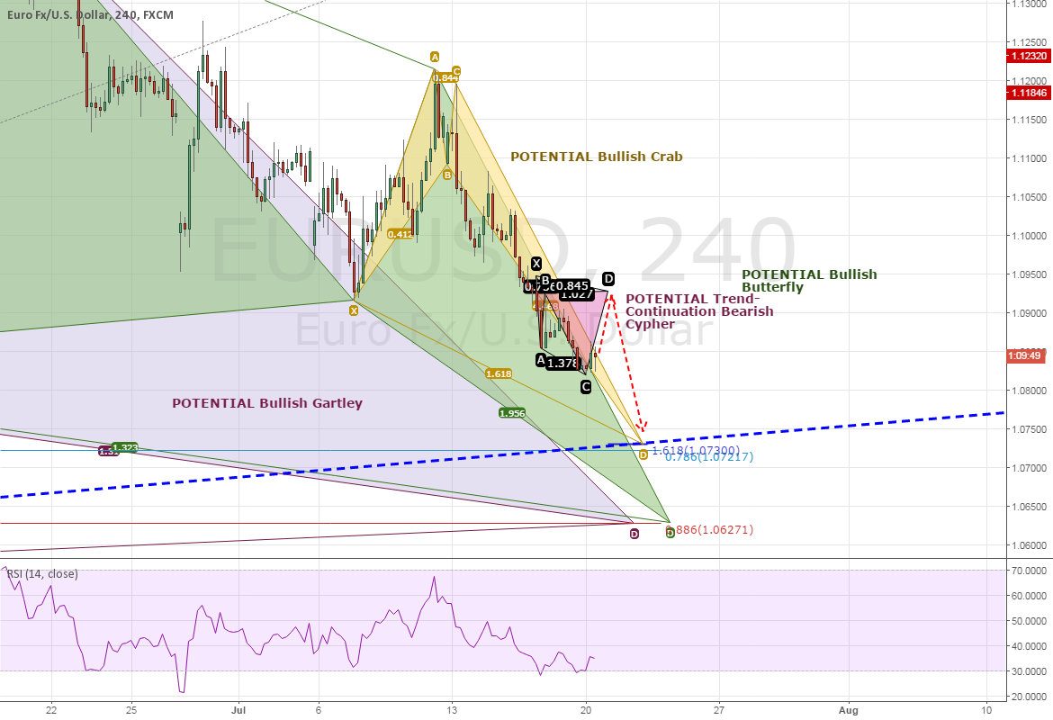 3RD TRY: ANALYSIS: EURUSD - STILL CONFUSED? LET THE PATTERNS SHO