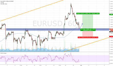 EURUSD: Eur/Usd waiting for a pullback to 1.1967