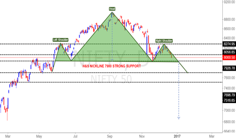 NIFTY: NIFTY H&S NICKLINE 7900 STRONG SUPPORT
