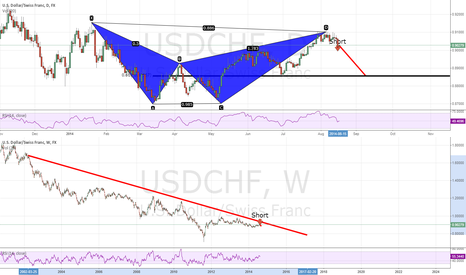 USDCHF: Short sell to the 0.618 and Possibly Beyond