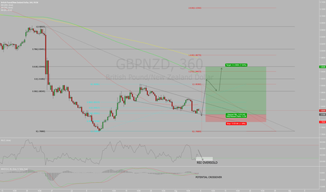 GBPNZD: GBPNZD POTENTIAL SWING TRADE!!!