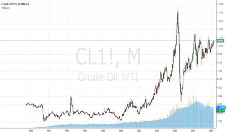 CL1!: A CRUDE FACT: OIL REALLY DOESN'T CARE ABOUT IRAQ!