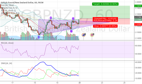GBPNZD: GBPNZD from 220216