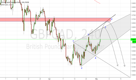 GBPCAD: GBPCAD WW friendly Pair