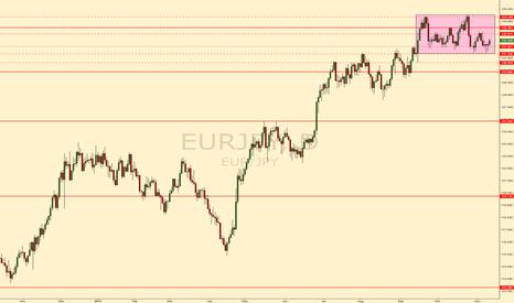 EURJPY: EURGBP bull flag/double top