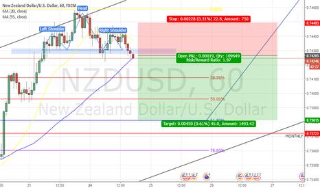 NZDUSD: NZDUSD Short Position (1Hr Timeframe)