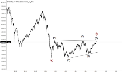 FTMIB: FTMIB HAS COMPLETED PRIMARY WAVE B TRIANGLE