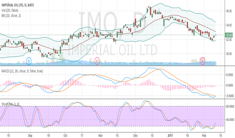 IMO: oversold and crawling