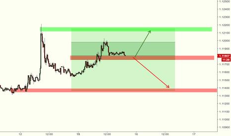 EURUSD: 15min EUR/USD decision zone