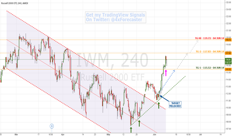 IWM: Hit First Target; Nears Second Target Per Forecast  #Russell2000