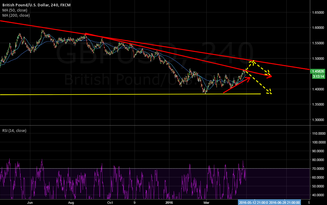 GBPUSD Possible moves
