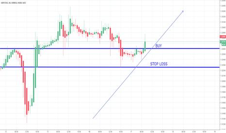 GBPUSD: GBP/USD BUY - 17/10/2017