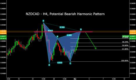 NZDCAD: NZDCAD - H4, Potential Bearish Harmonic Pattern