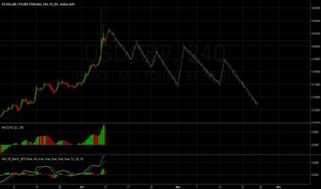 USDGBP: GBPUSD - The Potential Beginning of A Great Uptrend: