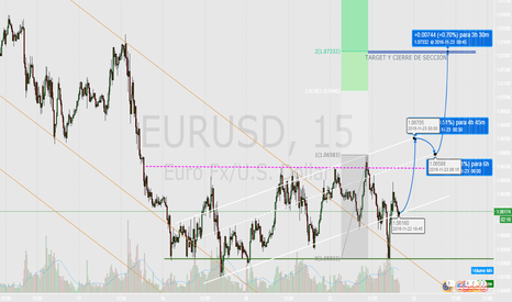 EURUSD: ROTURA DE CREEK