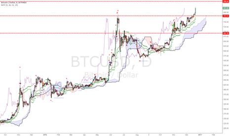 BTCUSD: Where is Bitcoin going?