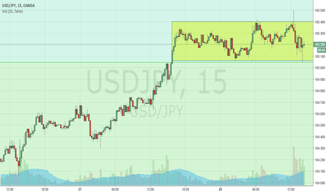 USDJPY: Boxed in..