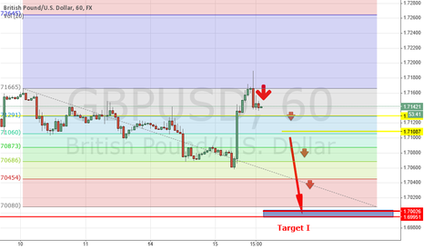 GBPUSD: GBPUSD will be down to 1.70026 ( TARGET I )