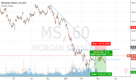 MS: Short MS entry 25,19 in the down-trend direction