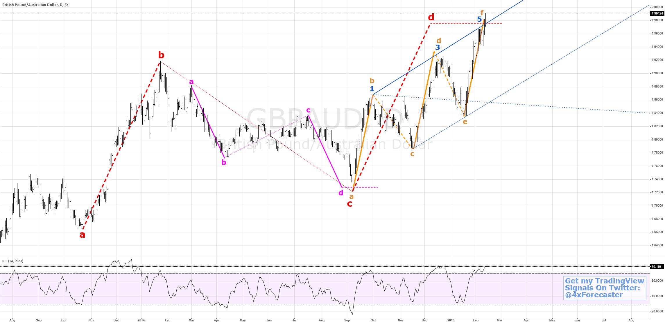 Backward Market Geometry | #technicalanalysis #forex #fibonacci