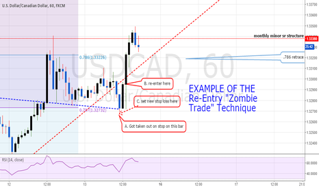 TradingView: Free Stock Charts and Forex Charts Online.